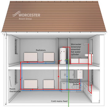 Home central heating system how does central heating work for Best central heating system