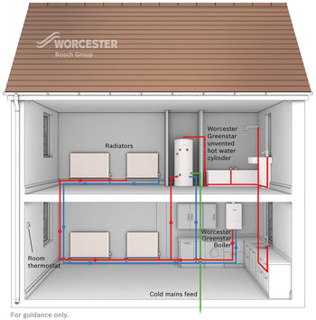 Gas Central Heating System